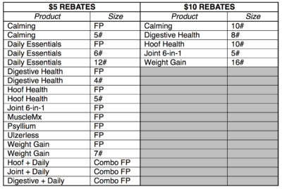 rebate chart showing products and rebate amount
