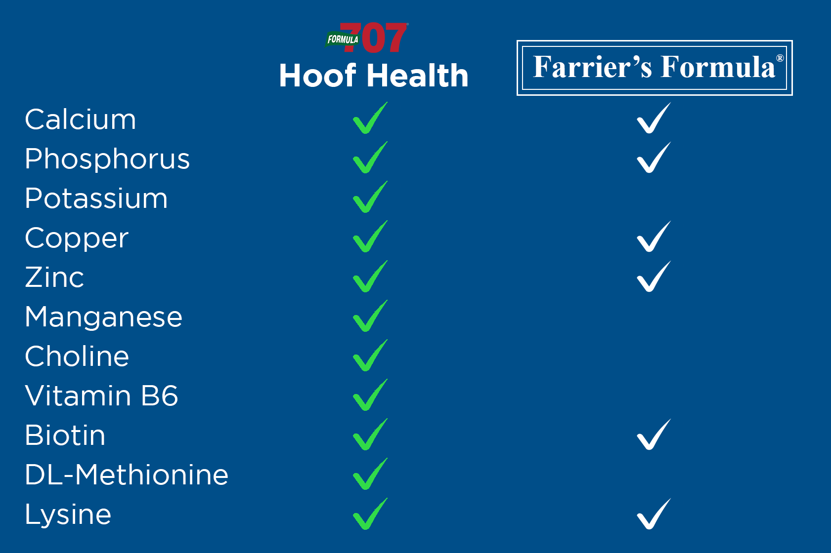 chart of the ingredients of Hoof Health vs Farrier's Formula with Hoof Health having far more